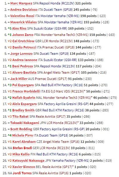 Klasemen Akhir MotoGP 2018: Marquez Juara, Rossi Ketiga