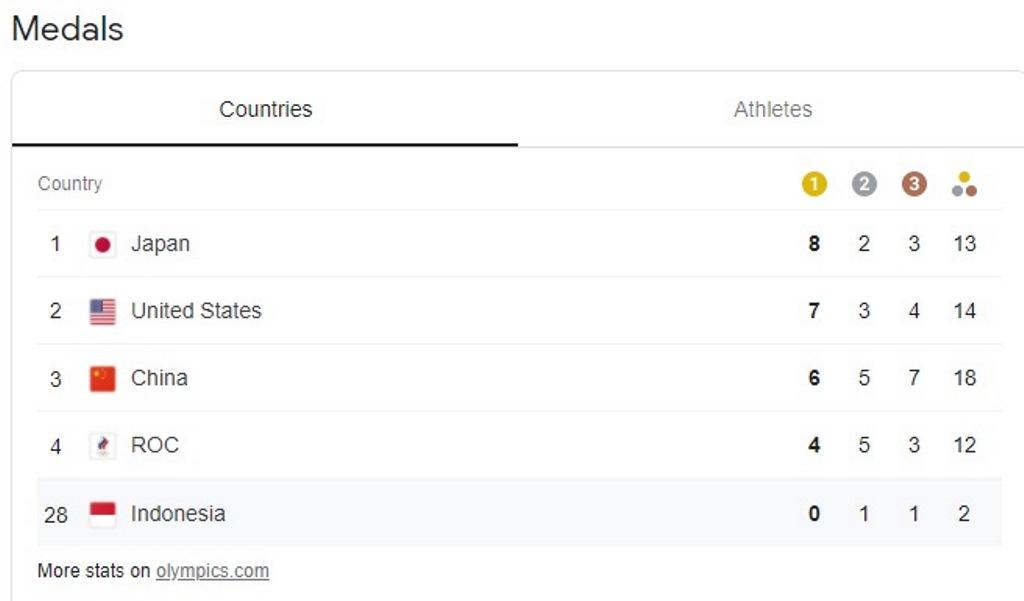 <i>Update</i> Perolehan Medali Olimpiade Senin 26 Juli Malam: Jepang Geser Amerika Serikat