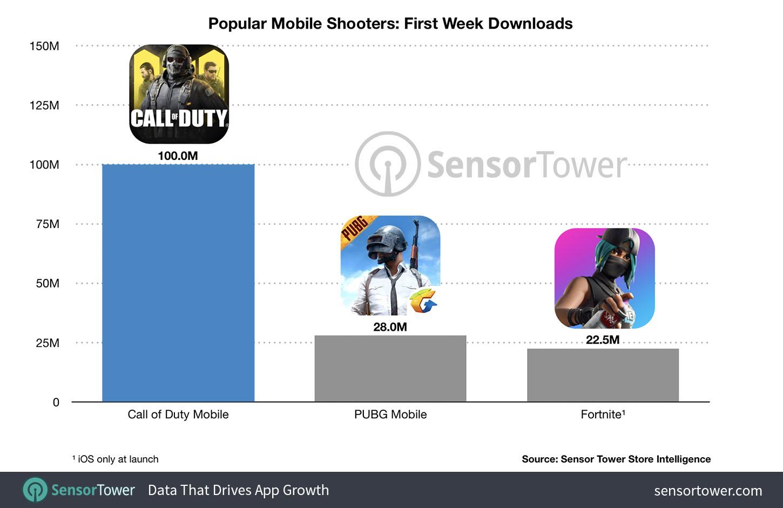 Call of Duty: Mobile Sudah Punya 100 Juta Pengunduh