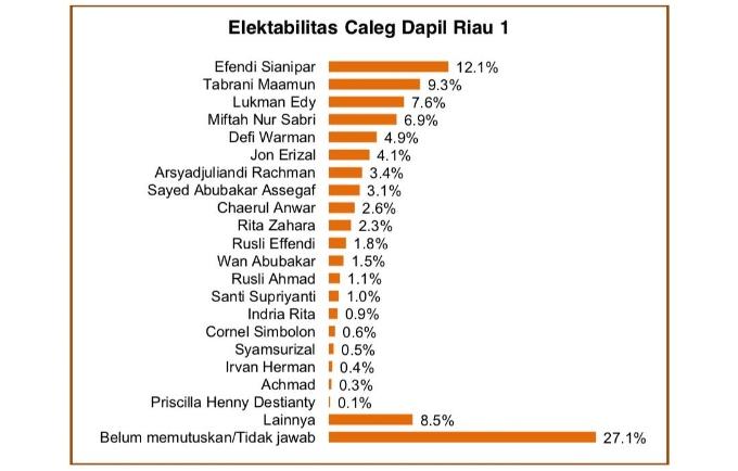 Defi Warman Kejutkan Dapil Riau 1