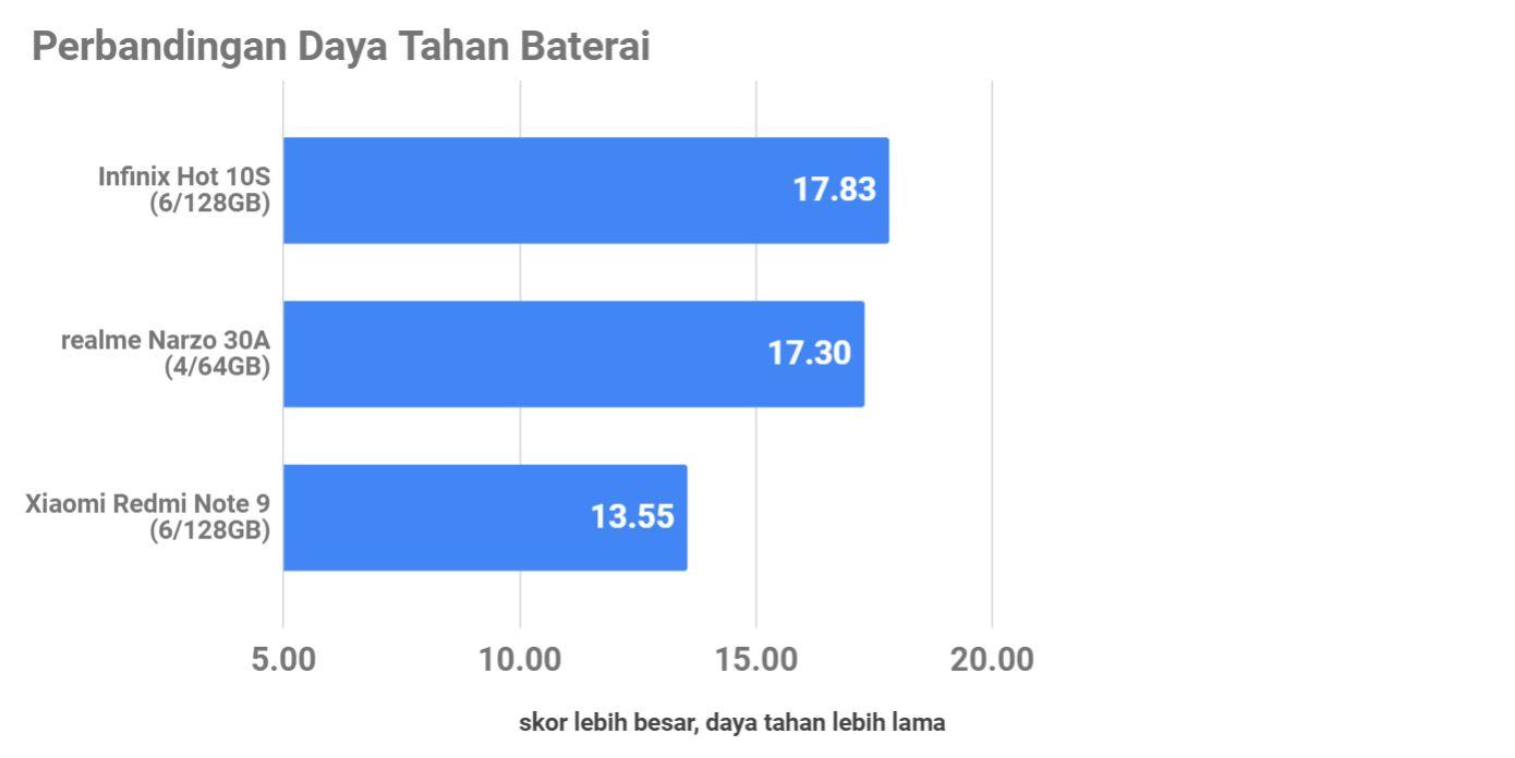 Review Infinix Hot 10S, Spesial untuk Penggemar Mobile Legends: Bang Bang