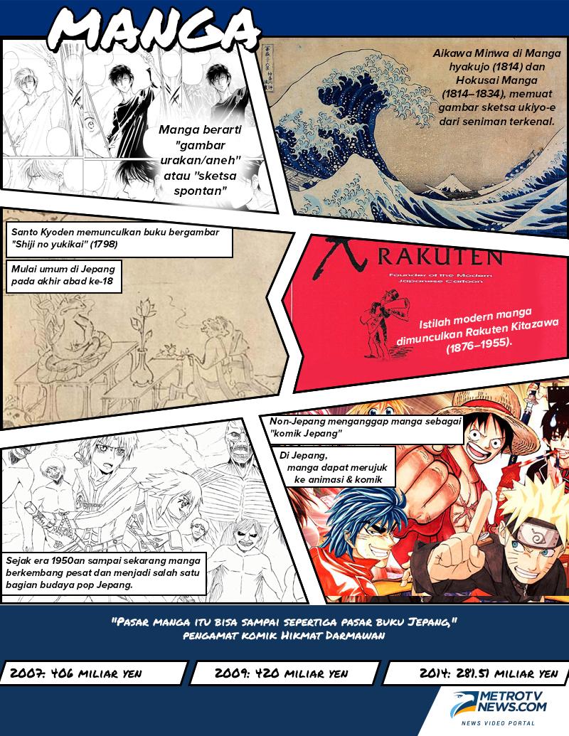 Kapitalisasi Manga Med