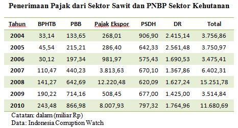 Peluang dan Masalah Kelapa Sawit di Indonesia