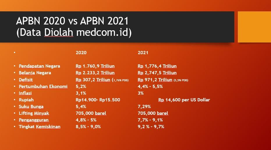 Pandemi Ubah Haluan Keuangan Pemerintah, Berikut Beda APBN 2020 dan APBN 2021