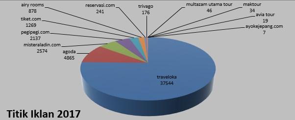 Belanja Iklan TV dari <i>Online Ticketing</i> Tembus Rp1 Triliun