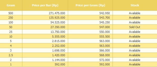 Harga Emas Stabil Di Rp592 000 Gram