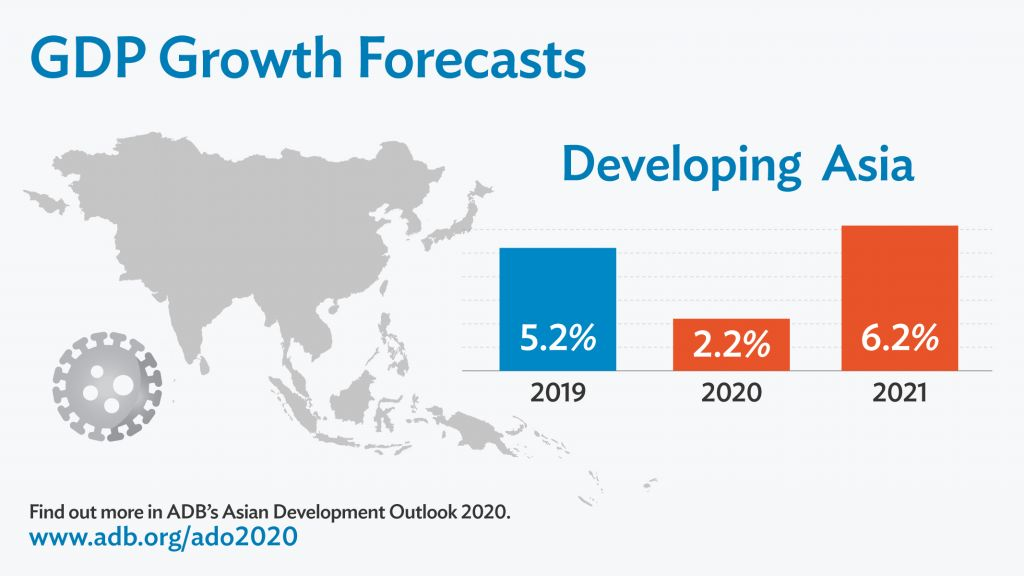 ADB: Ekonomi Negara Berkembang di Asia Tertekan Covid-19