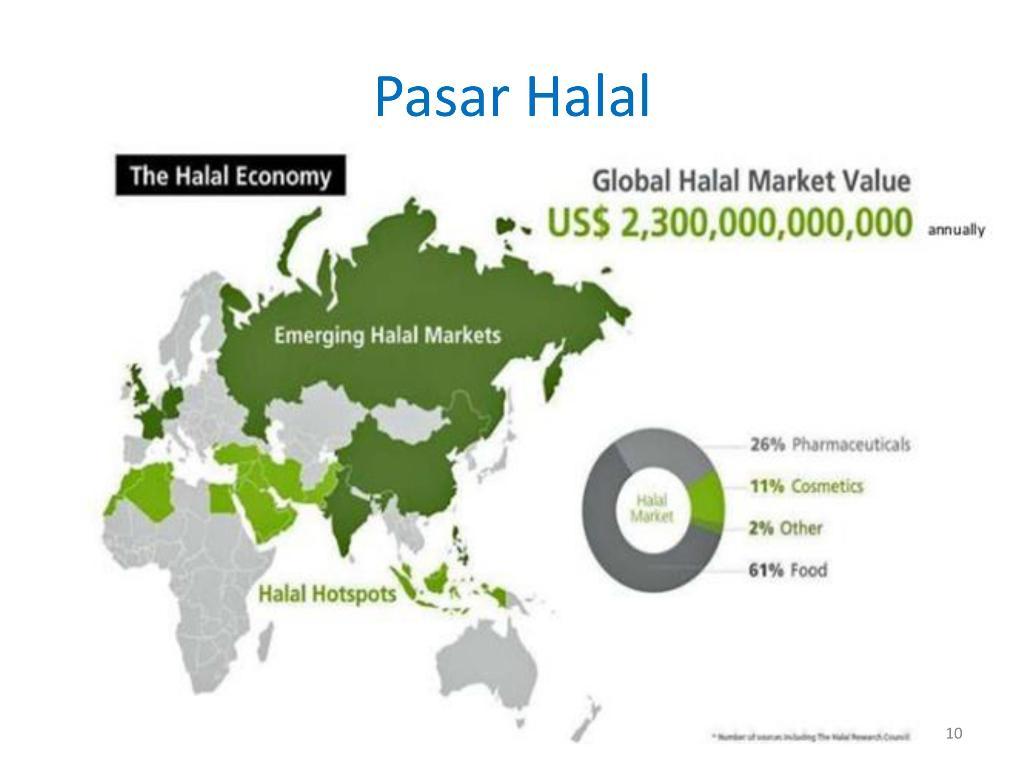Membangun Industri Halal di Indonesia