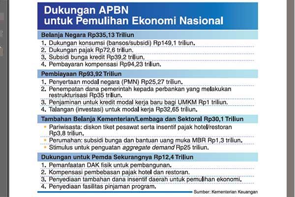 Program Pemulihan Ekonomi Nasional Bergulir