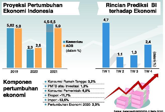Ekonomi Indonesia Tumbuh Positif di Tengah Pandemi