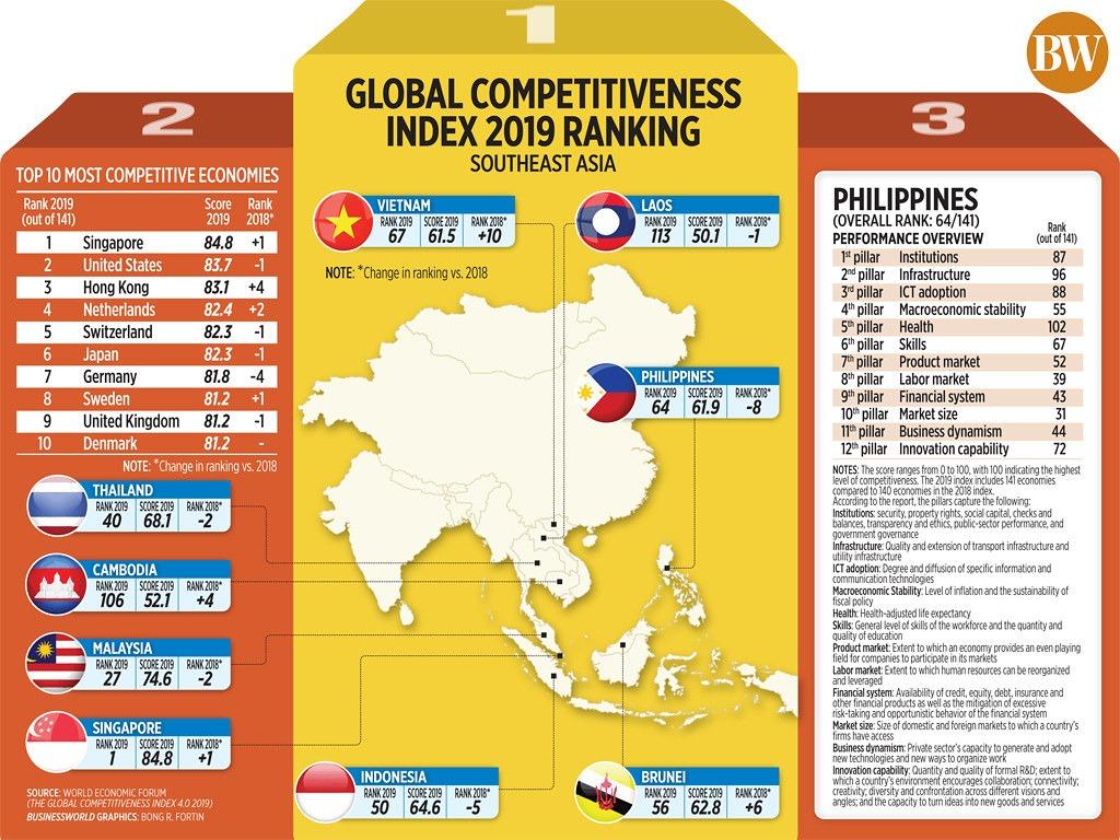 Indonesia Turun Peringkat Dalam Persaingan Global