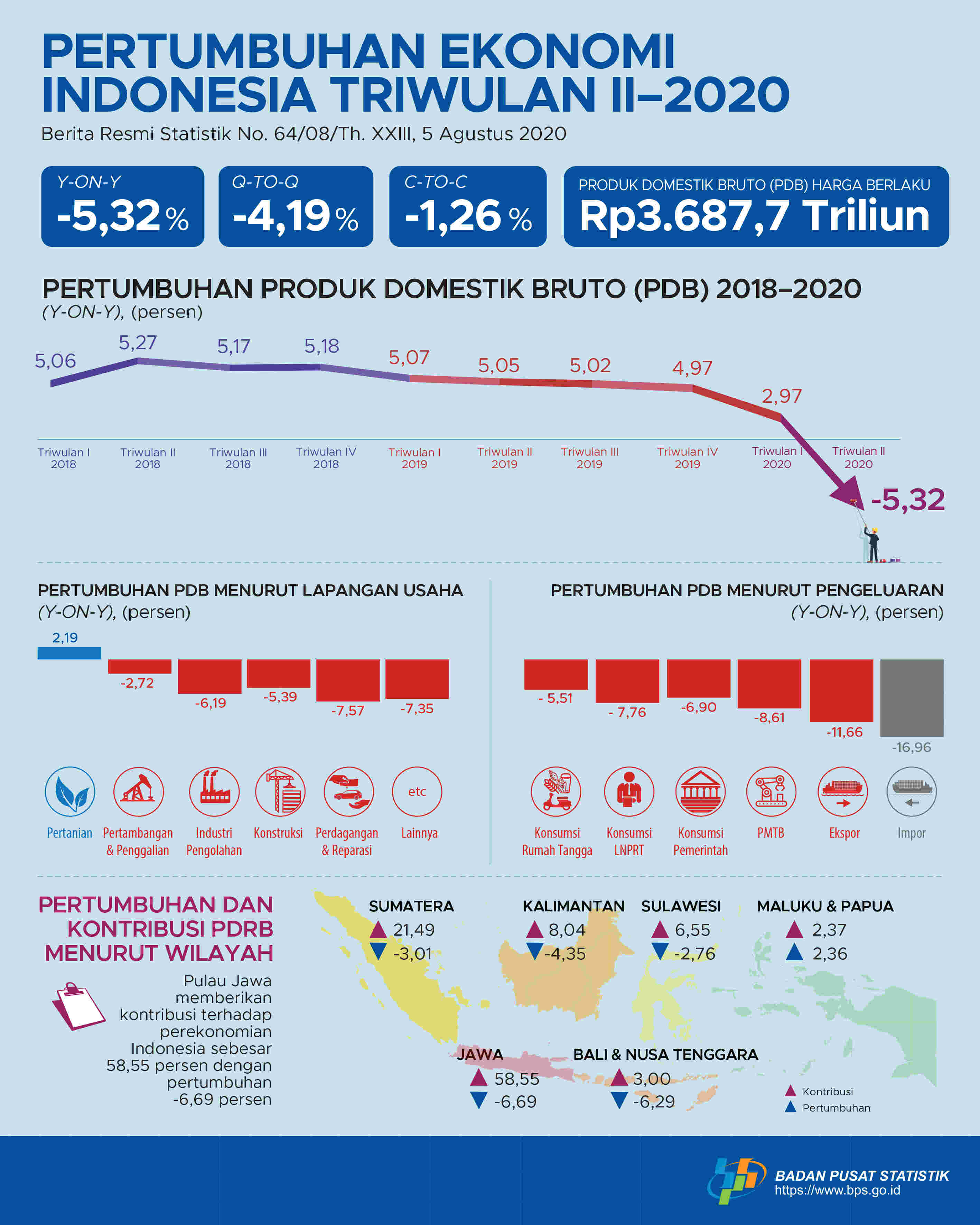Mendorong Pemulihan Ekonomi Lewat Petani