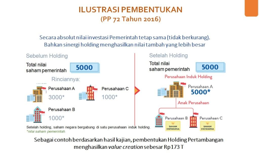 Memperkuat Peran Bumn Lewat Holding Company