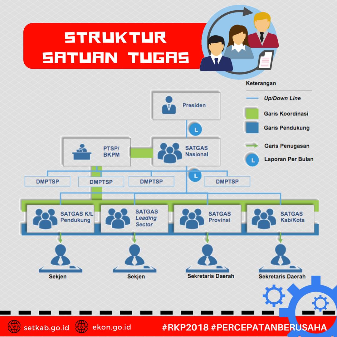 Strategi Pemerintah Mempermudah Perizinan dan Memperlancar Investasi