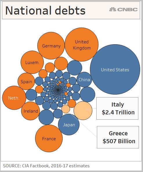 Italia Dinilai Bisa Menjadi Yunani Berikutnya