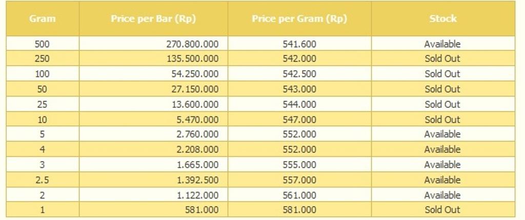 Akhir Pekan Harga Emas Masih Melemah Jadi Rp581000gram