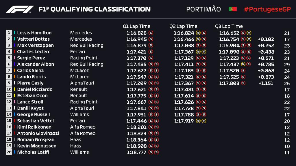 F1GP Portugal: Hamilton Pimpin Mercedes pada Sesi Kualifikasi