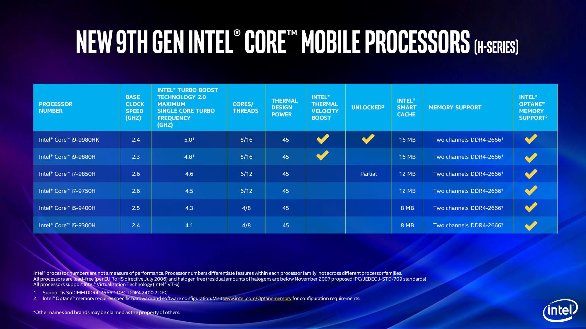 Intel Pamer Jajaran Prosesor Generasi ke-9