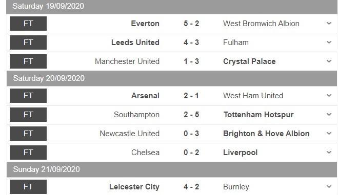 Liga Inggris Kebanjiran Gol pada Akhir Pekan Lalu