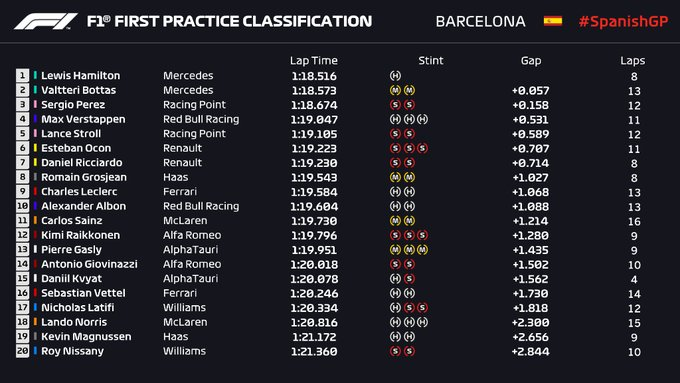F1GP Spanyol: Mercedes Kuasai FP1