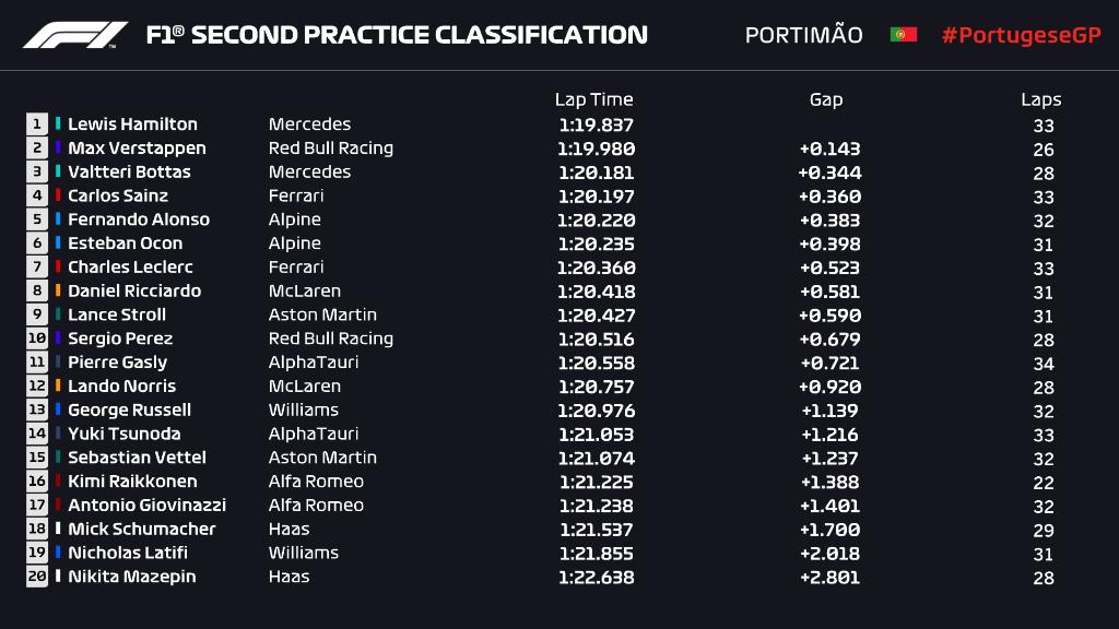 F1GP Portugal: Giliran Hamilton yang Kuasai FP2
