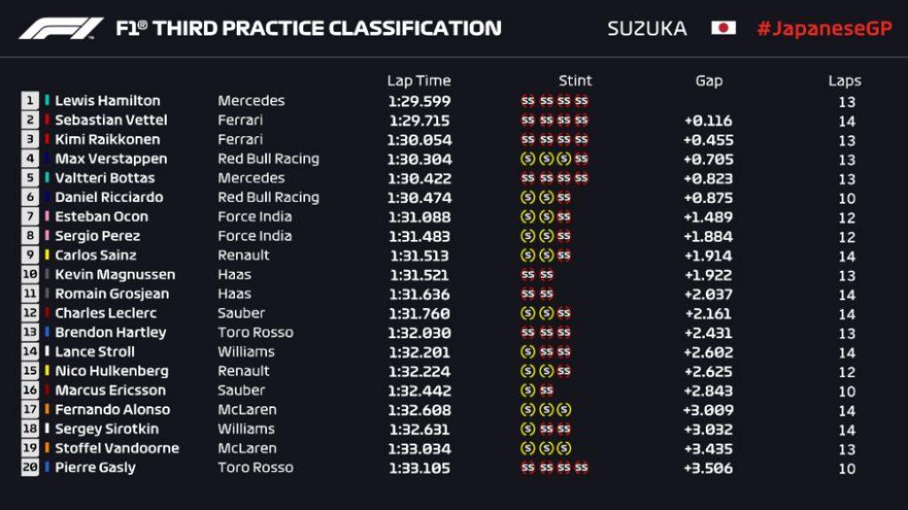 Hamilton Kembali Jadi yang Tercepat di FP3 F1 GP Jepang