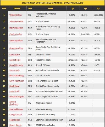 Bottas Start Terdepan di GP Amerika Serikat