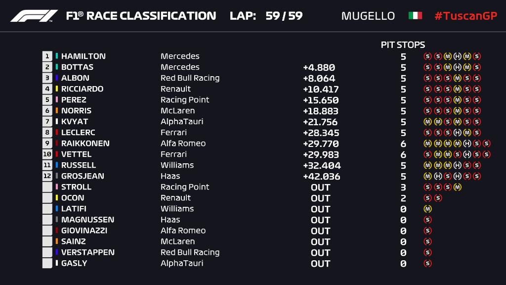 F1GP Tuscan: Dua Red Flag Warnai Kemenangan ke-90 Hamilton