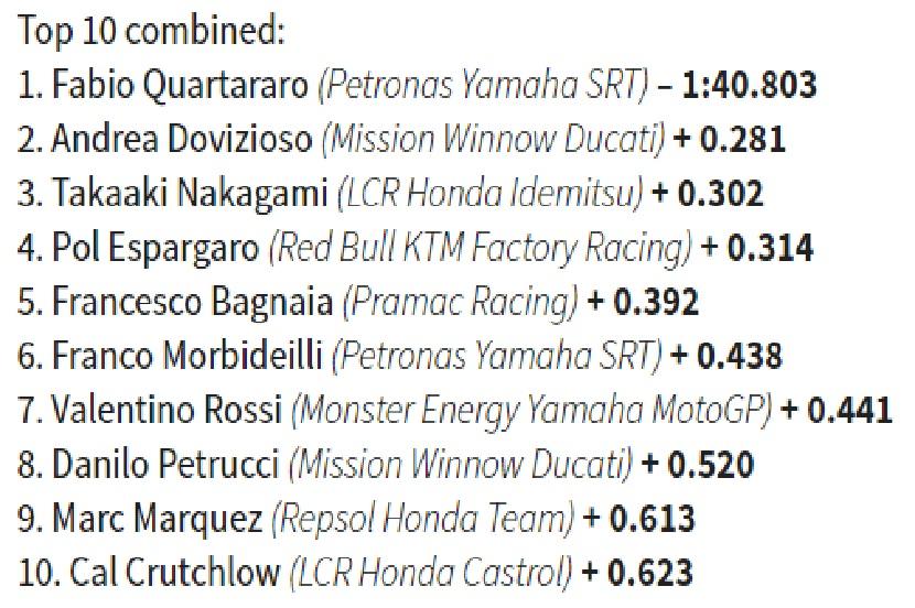 Fabio Quartararo Tercepat di FP2, Marquez Jeblok