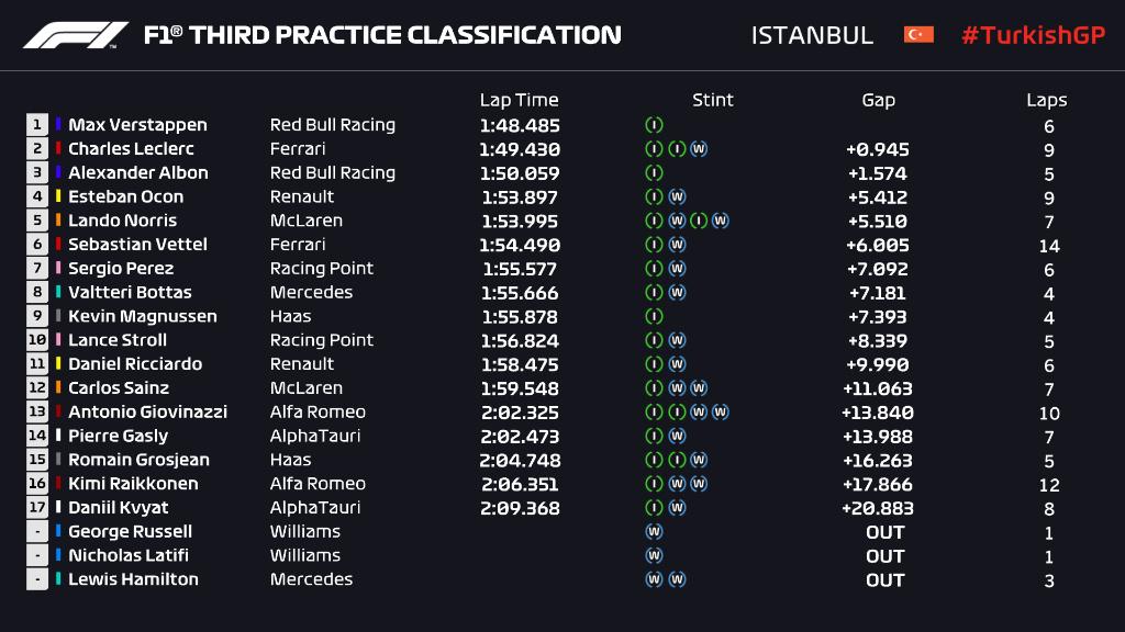 F1GP Turki: Verstappen Sapu Bersih Latihan Bebas