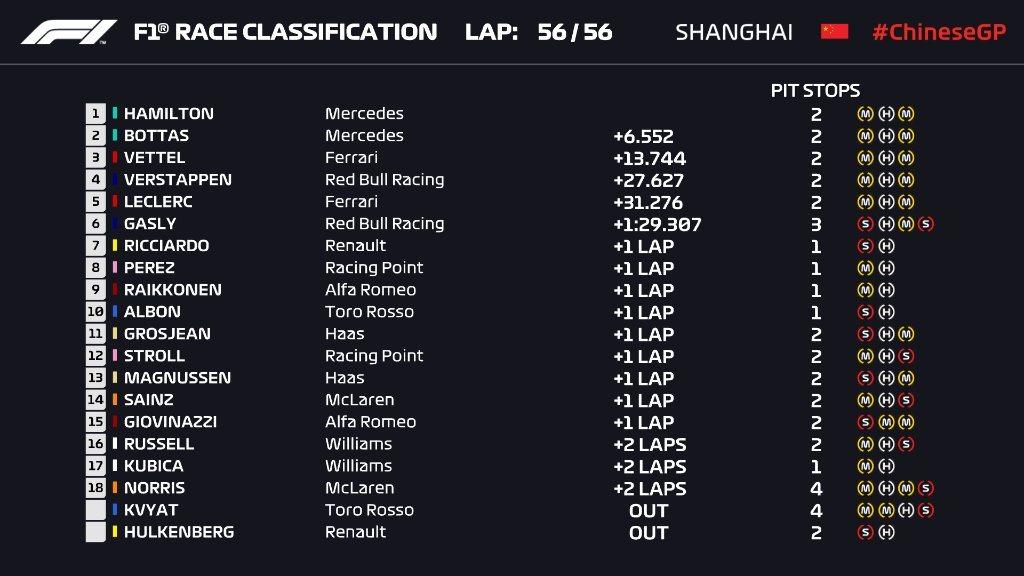 Hamilton Juara Balapan ke-1000 F1 di GP China