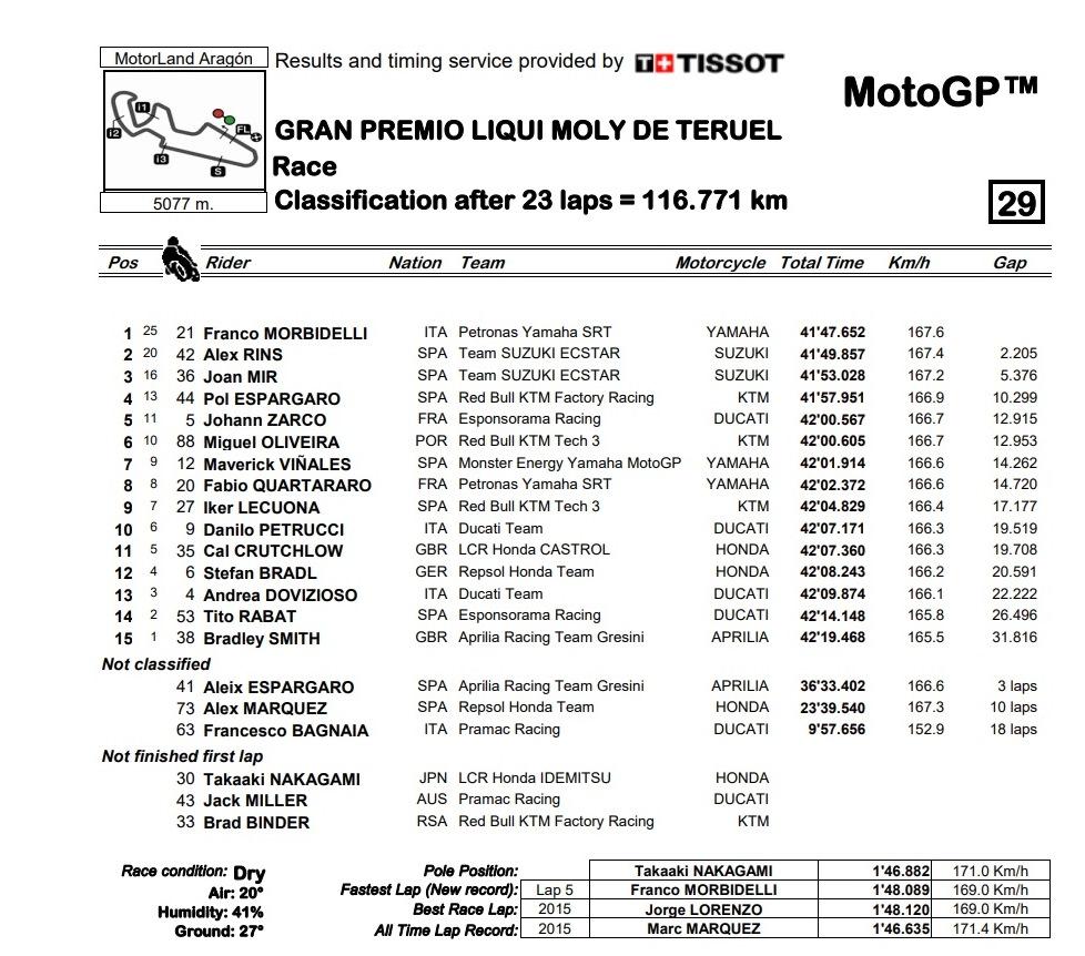 MotoGP Teruel: Morbidelli Juara, Nakagami Gagal Finish