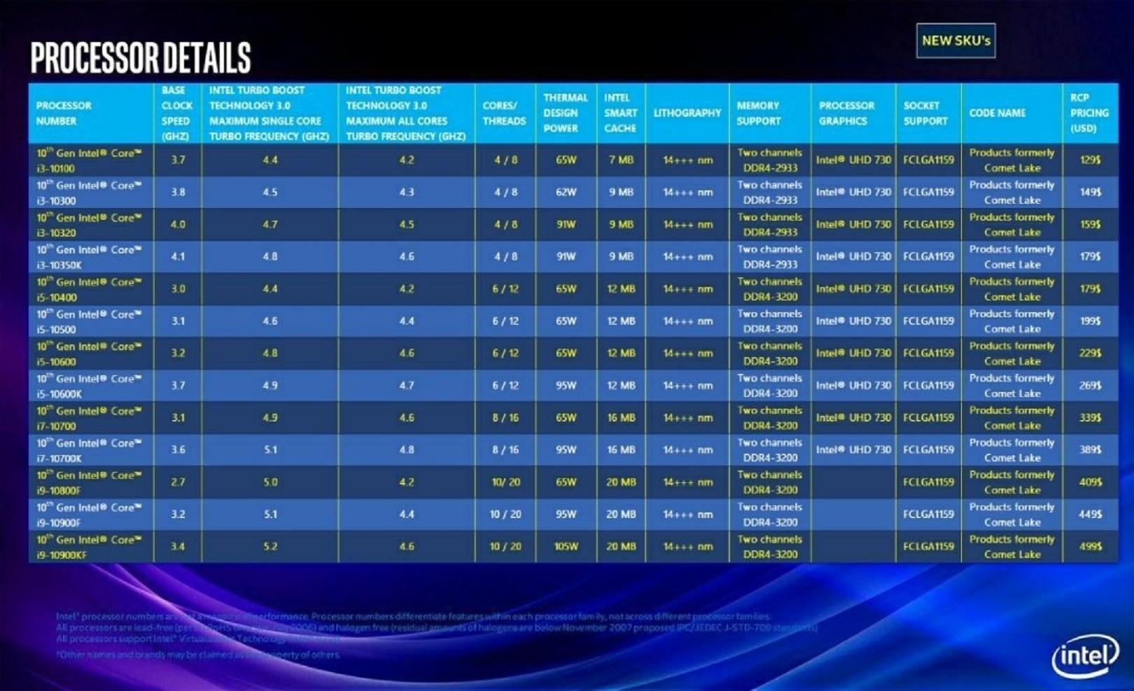 Bocoran Prosesor Intel Comet Lake Dipastikan Hoaks