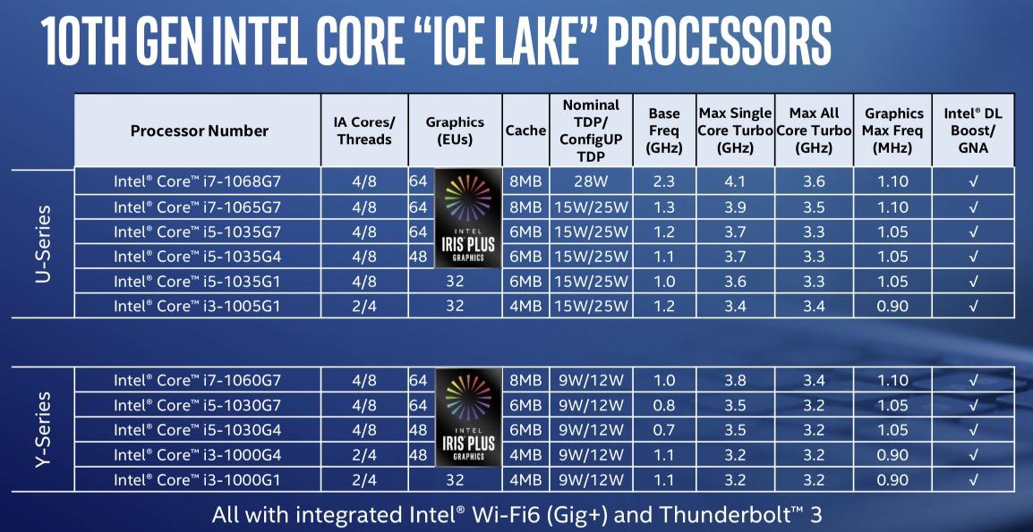 Prosesor Intel Ice Lake Muncul, Incar Laptop Ringan dan Tipis