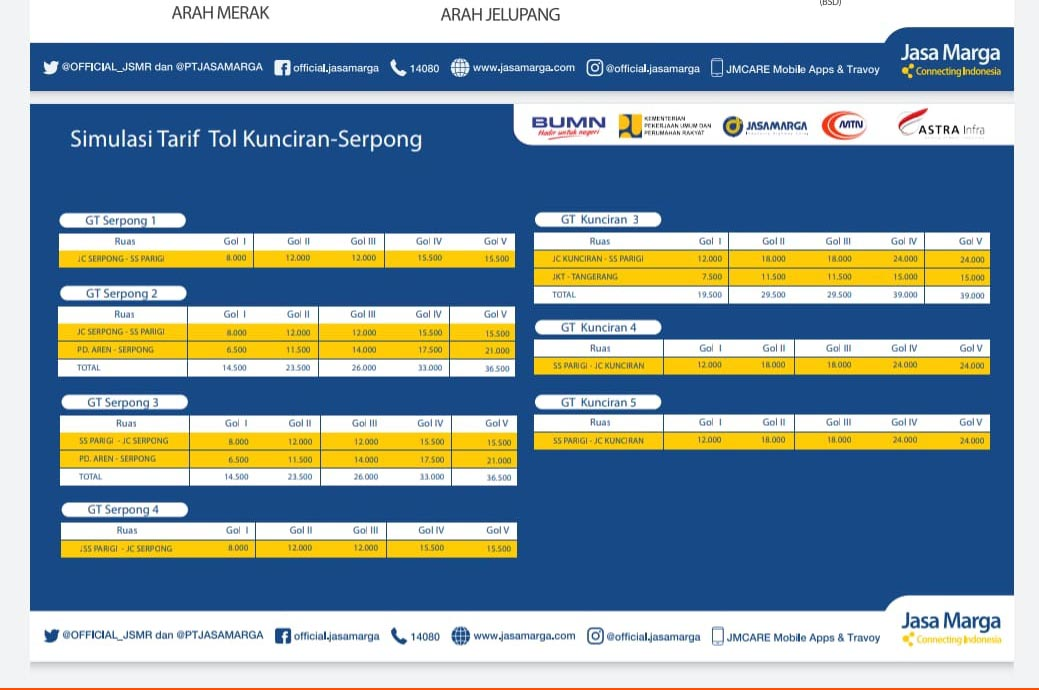Tarif Jalan Tol JORR II Ruas Kunciran-Berlaku per 20 Desember 2019