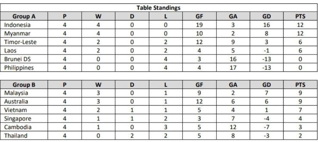 Hasil Piala AFF U-18: Hancurkan Australia, Malaysia Puncaki Grup B