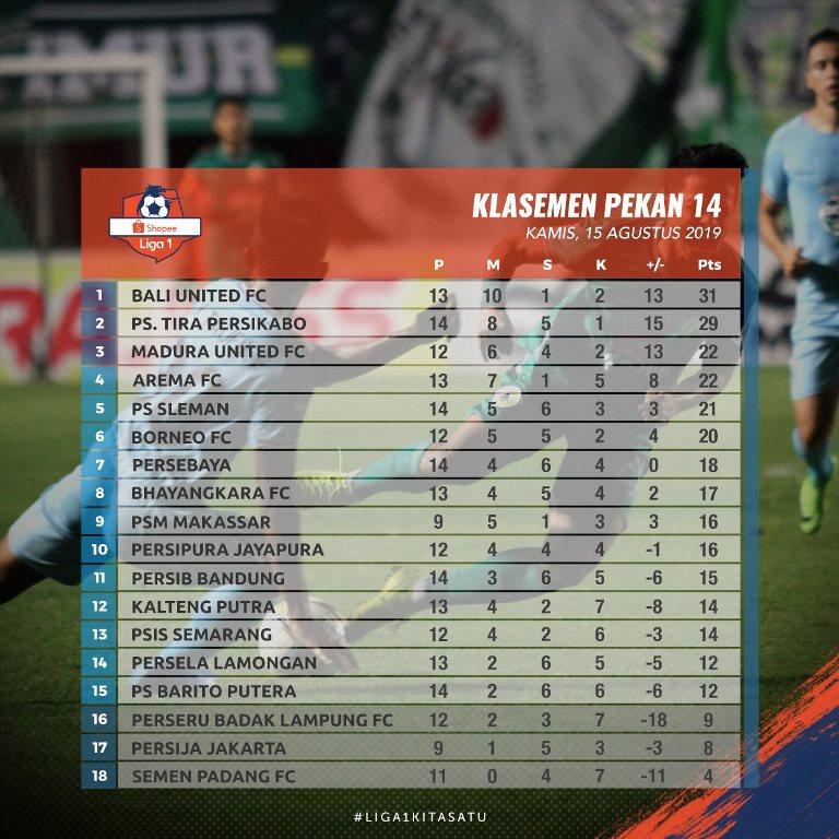 Klasemen Sementara Liga 1 Pekan ke-14: Bali United Kudeta Tira Persikabo