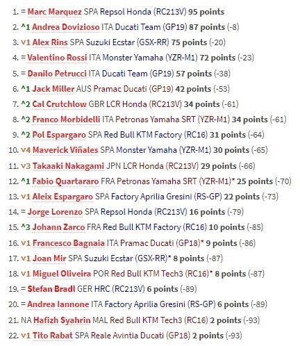 Klasemen Para Pembalap Usai MotoGP Prancis