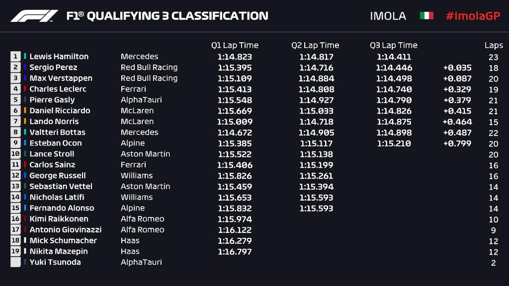 Hamilton Start Terdepan di F1GP Emilia Romagna