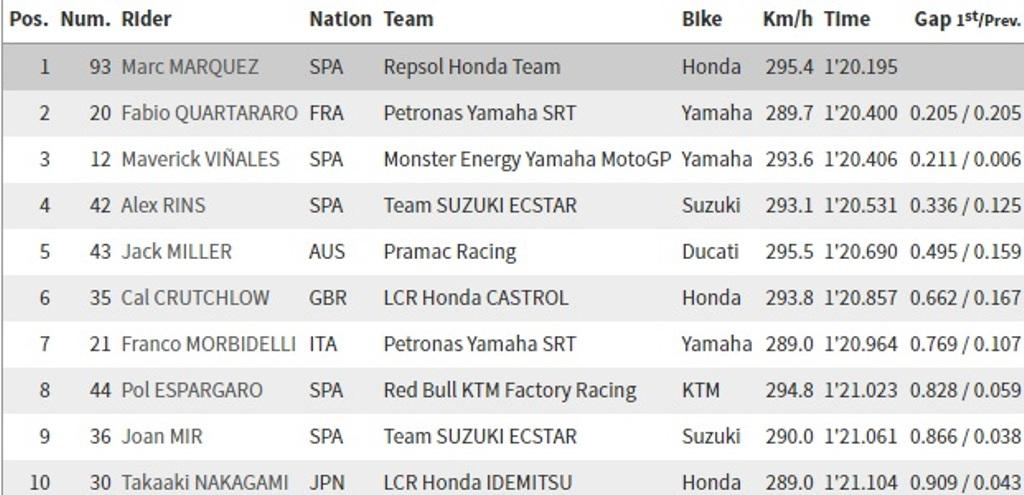 Marquez Rebut <i>Pole Position</i> MotoGP Jerman