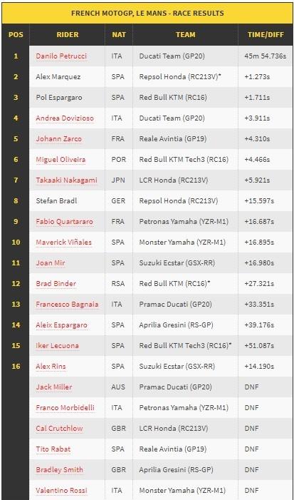 Rossi Terjatuh, Danilo Petrucci Finis Pertama di MotoGP Prancis