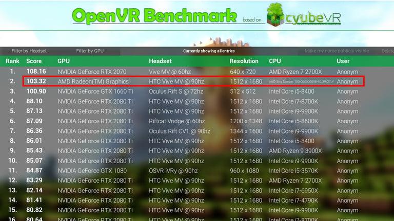 Kartu Grafis Misterius AMD Salip Performa NVIDIA RTX 2080 Ti
