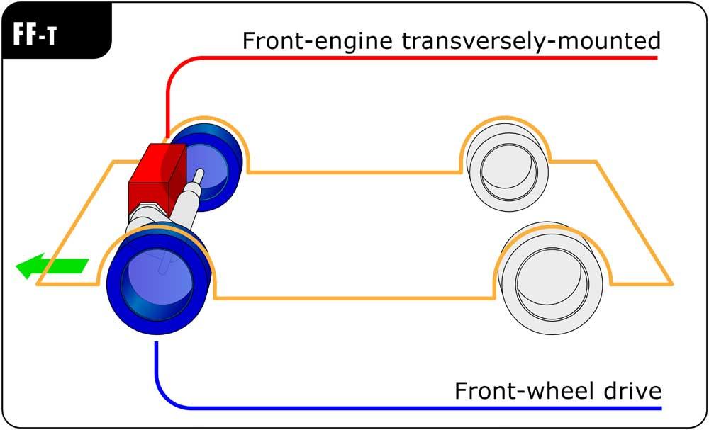 Ragam Jenis Sistem Penggerak Roda Mobil