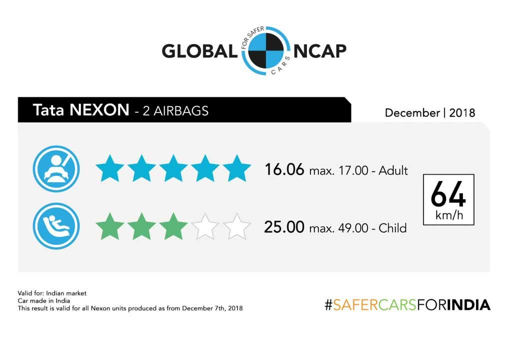 Tata Nexon, Mobil India Pertama dengan Rating Aman Tertinggi