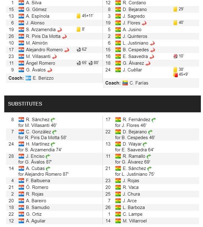 Copa America: Paraguay Tekuk 10 Pemain Bolivia