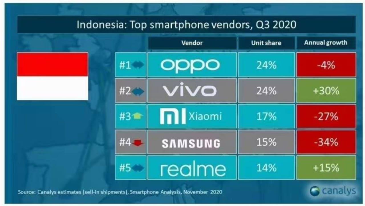 Oppo Jadi Raja Pasar HP di Indonesia Q3 2020