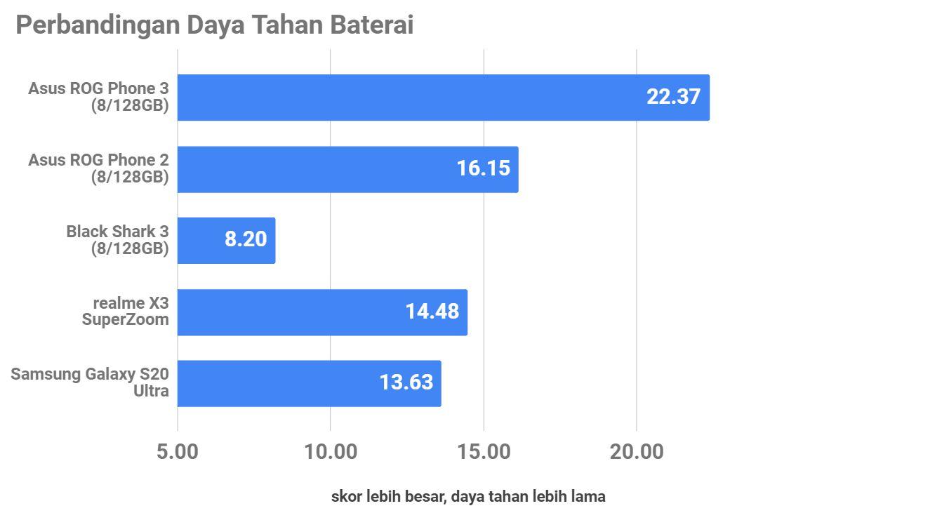 Review Asus ROG Phone 3, Tetap Jadi Smartphone Gaming Idaman