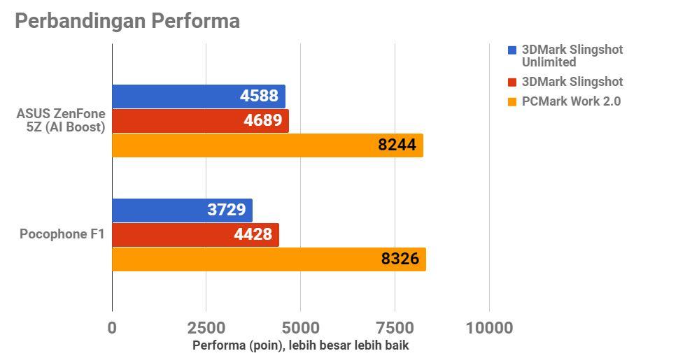 Duel ASUS ZenFone 5Z dan Pocophone F1, Sesama Snapdragon 845