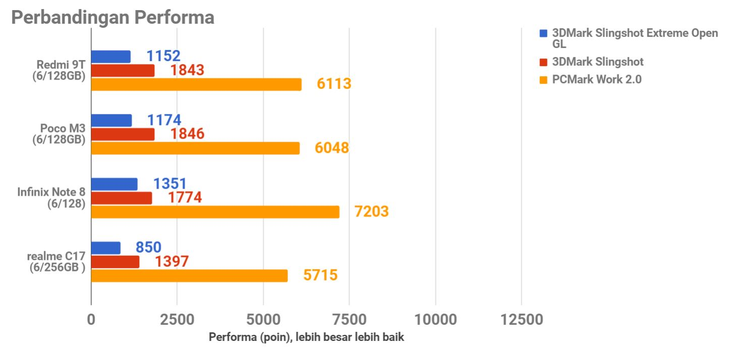 Review Redmi 9T, Spesifikasinya Bikin Naksir