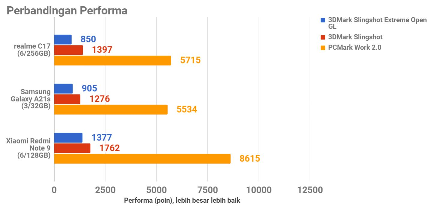 Review realme C17, RAM 6GB Harga Rp2 Juta
